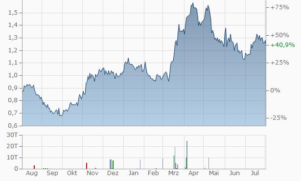 Zhaojin Mining Industry Company Chart