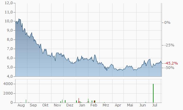 Magellan Financial Group Chart