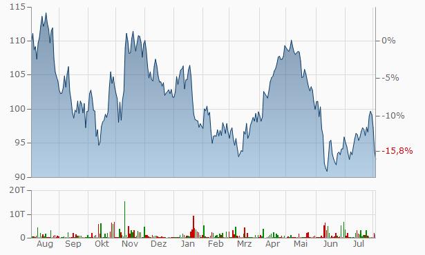 Aktienkurs Symrise