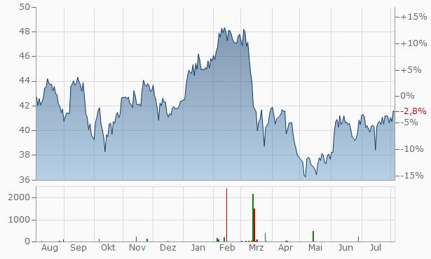 Bank of New York Mellon Chart