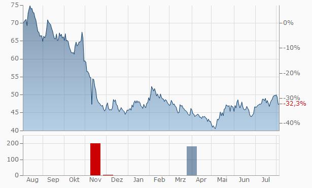 Alarm.com Chart