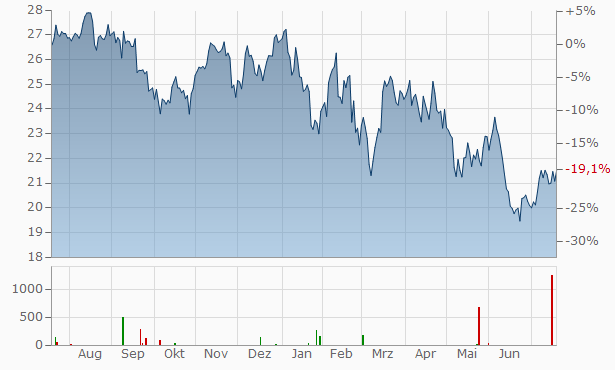 Assa Abloy (B) Chart