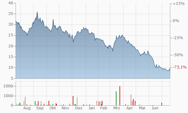 Abivax SA Chart