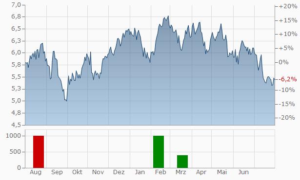 Europris ASA Chart