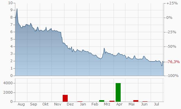 Mithra Pharmaceuticals SA Chart