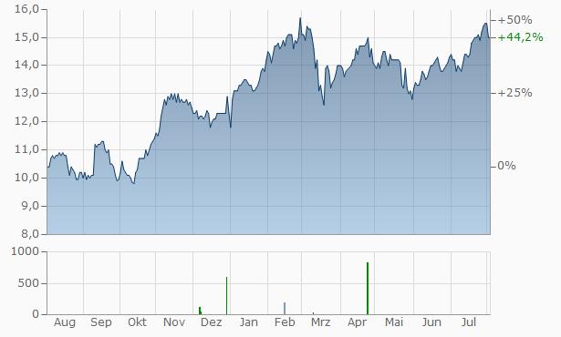 Intesa Sanpaolo SpA  (spons. ADRs) Chart
