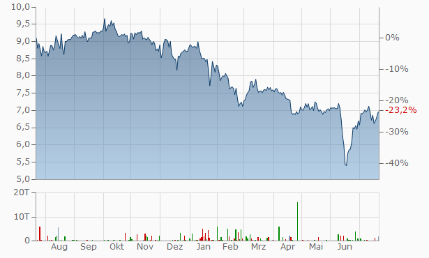 ARMOUR Residential REIT Chart