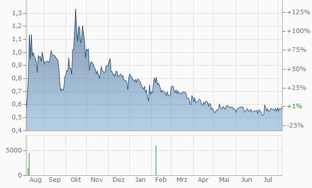 Amoeba SA Chart