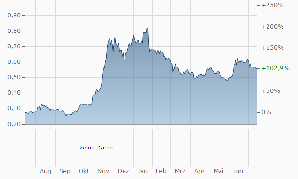 Regina Miracle International (Holdings) Chart