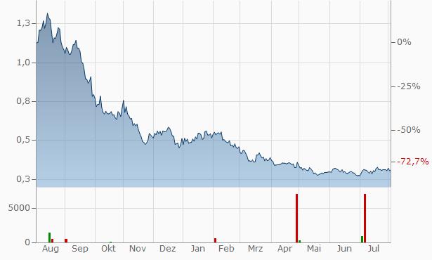 Zynerba Pharmaceuticals Chart