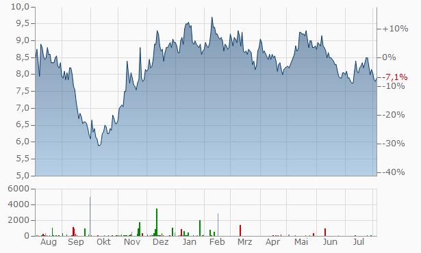 Vestas Wind Systems A-S Un Chart