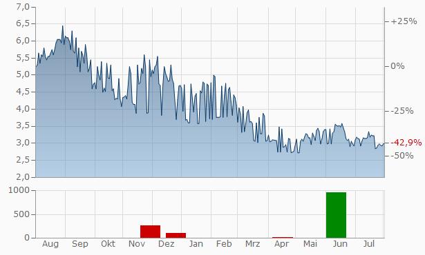 Cellcom Israel Chart