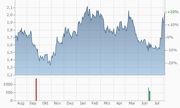 China International Capital Chart