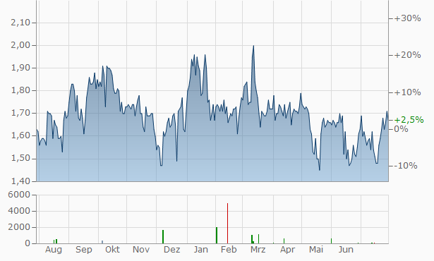 AgroFresh Solutions Chart