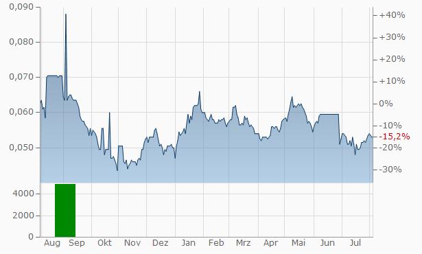 China Reinsurance (Group) Chart
