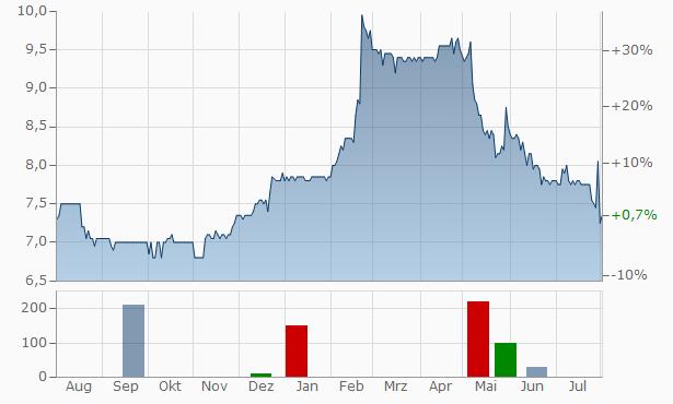 HWA Chart