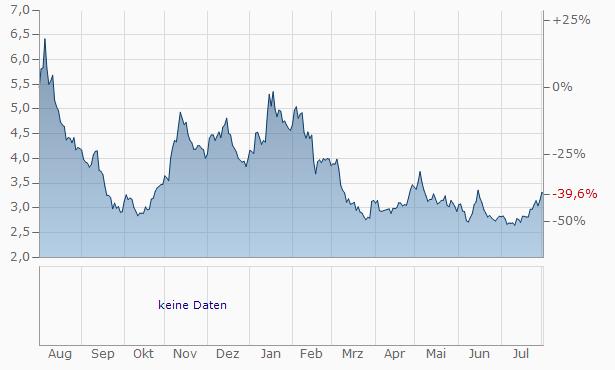 Storytel (B) Chart