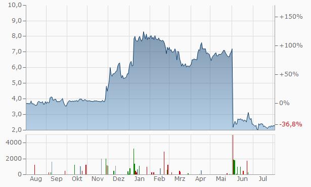 Varengold Bank Chart