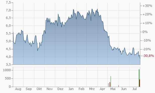 Infinera Chart
