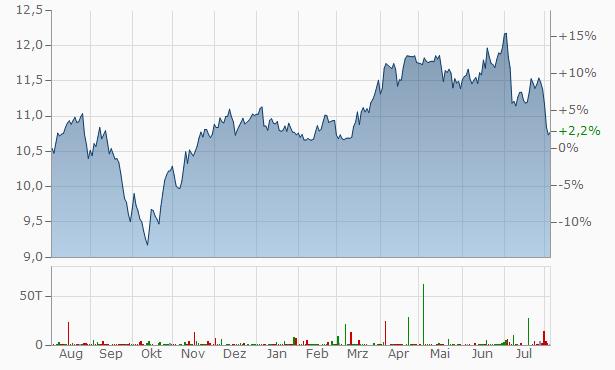 Iberdrola SA Chart