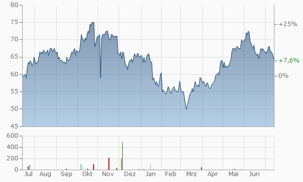 PJT Partners A Chart