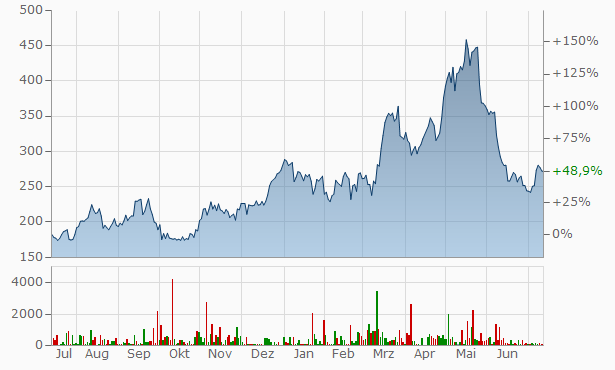 Hapag-Lloyd Chart