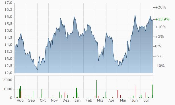 Hewlett Packard Enterprise Chart