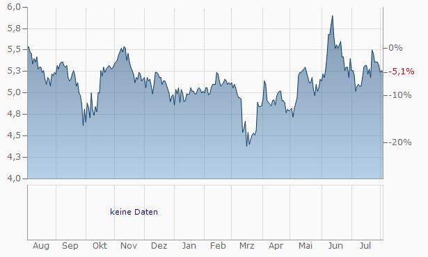 WABERERS INTERNATIONAL ZRt. Chart