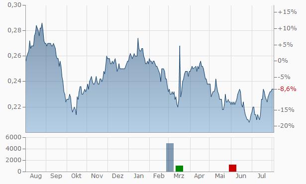 BCPG Chart