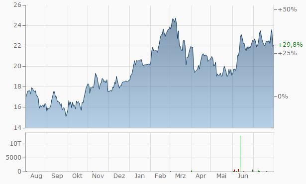 Rexel Chart