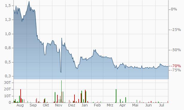 Corestate Capital Chart