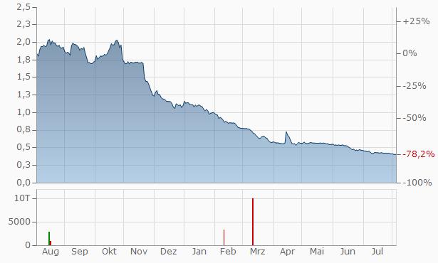 Nicox Chart