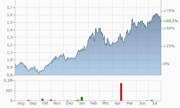 Eurobank Ergasias Chart