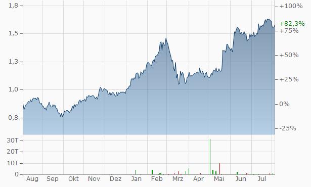 Alpha Bank Aktie Kaufen