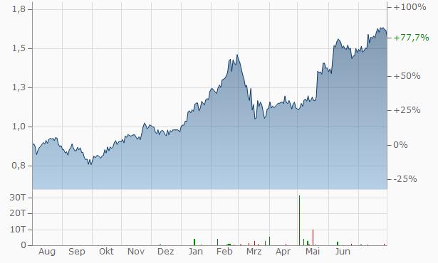 Alpha Bank Chart