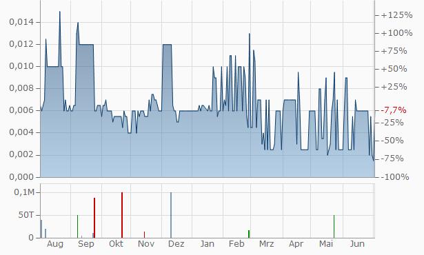 Lamboo Resources Chart