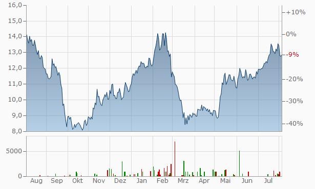 Grifols SA Chart