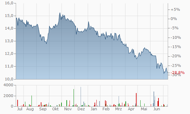 Deutsche Konsum REIT-AG Chart