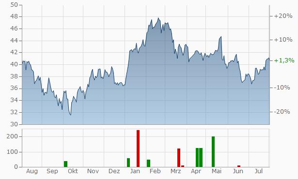 Aalberts Chart