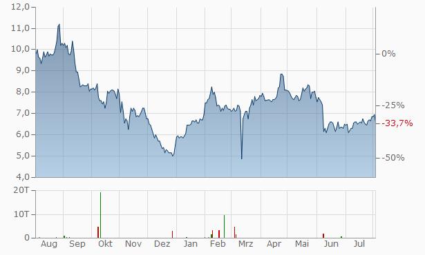SecureWorks A Chart
