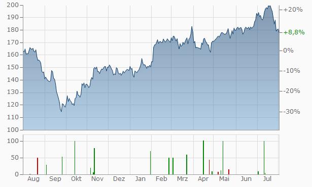 DSV A-S Chart
