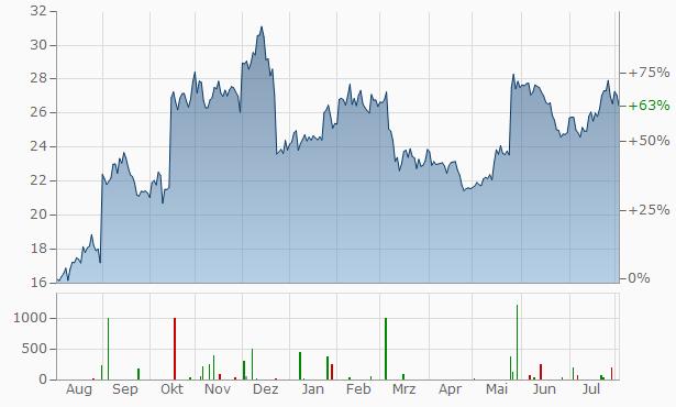 Nutanix A Chart