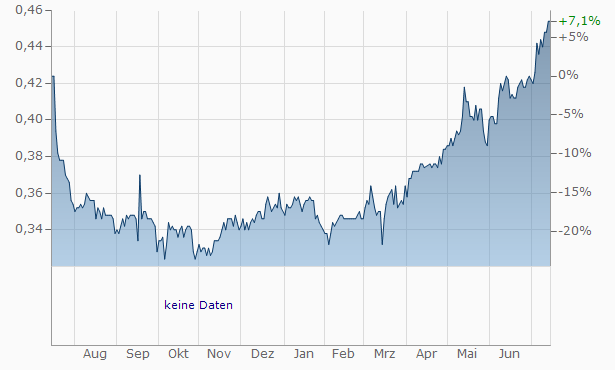 China Zheshang Bank Chart