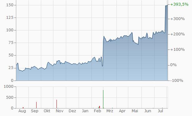 Reata Pharmaceuticals A Chart