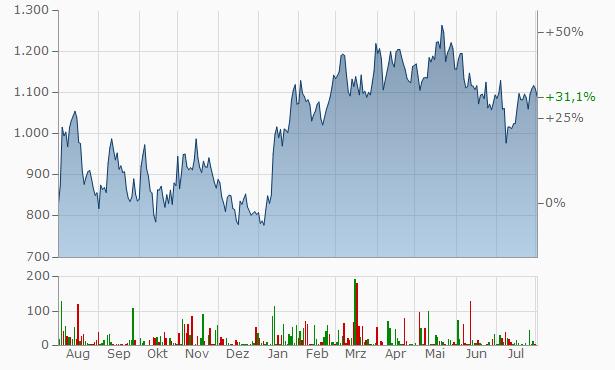 MercadoLibre Chart