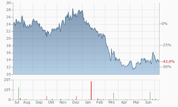 Sunny Optical Technology (Group) Chart