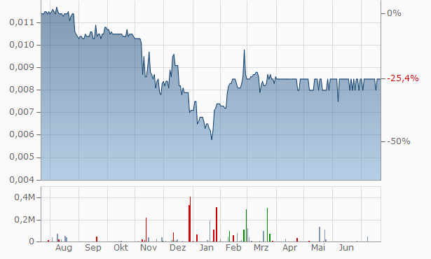 China Medical HealthCare Group Chart