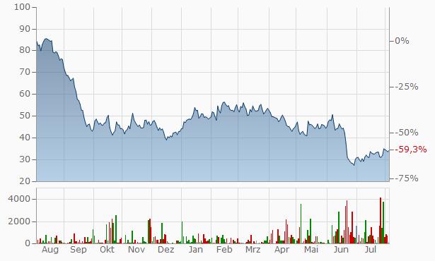 Aktienkurs Steico