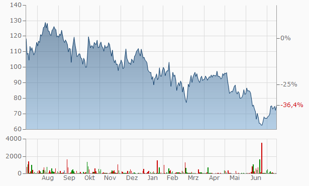 STEICO Chart