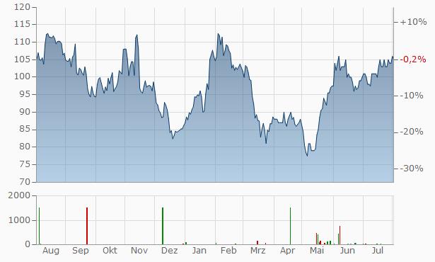 Capital One Financial Chart